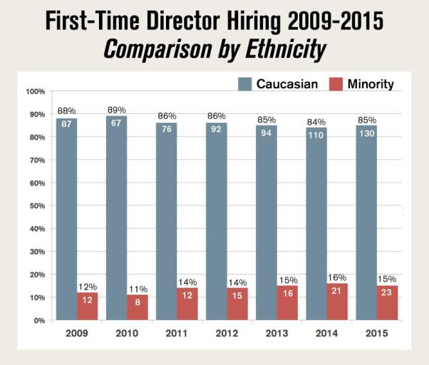 dga-minority-first-time-directors-chart