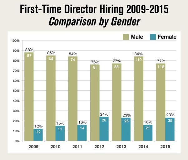 dga-women-first-time-directors-chart